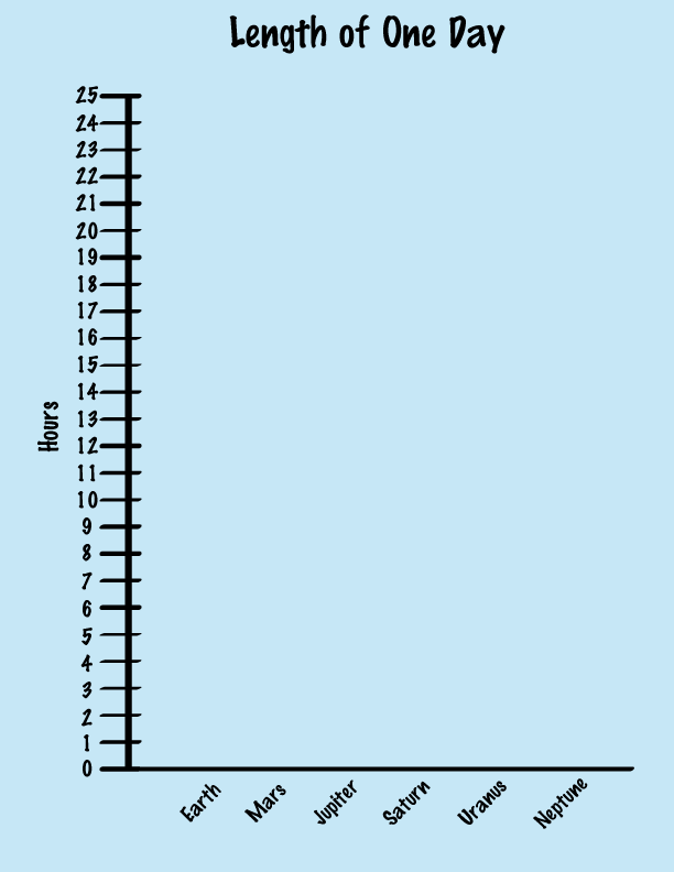 graph of lenghts of days on earth, mars, jupiter, saturn, uranus, and neptune
