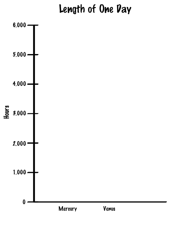 graph with mercury and venus day lengths