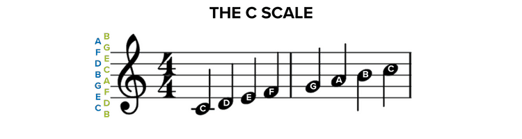 The C Scale